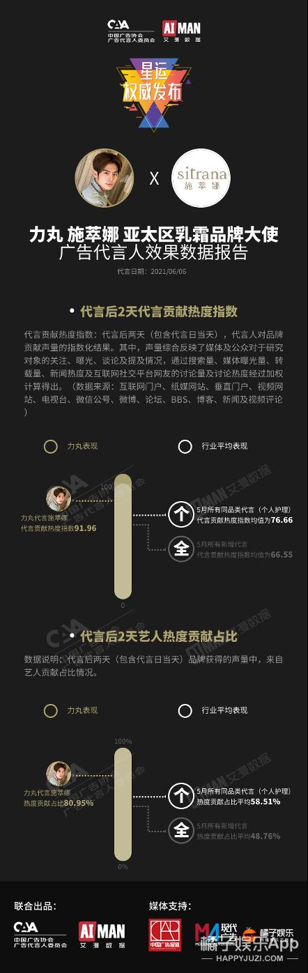 张哲瀚肖战力丸助力品牌 代言贡献热度指数超92