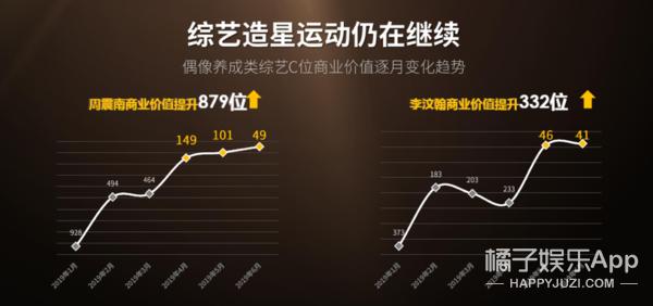 朱一龙稳坐2019上半年商业价值榜首 连冠三月砍六大代言