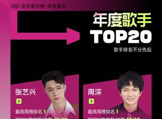 由你音樂榜2020年度歌手TOP20揭曉  群星閃耀