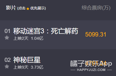 《移动迷宫3》内地票房两天破亿,59个市场首周末夺冠