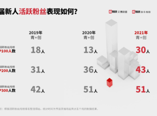 """2021上半年数据盘点:""""青3""""""""创4""""新人数据表现"""