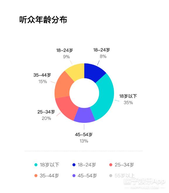 由你音乐榜小程序开启公测华语数字音乐风向尽在掌握