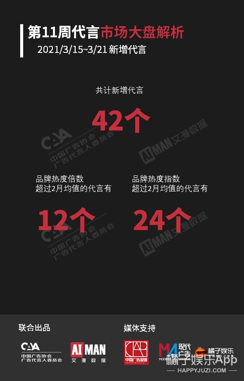王一博任嘉倫助力代言品牌拿下周榜冠亞軍