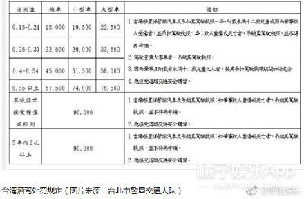 陈乔恩酒驾被捕,酒测值被曝达0.67