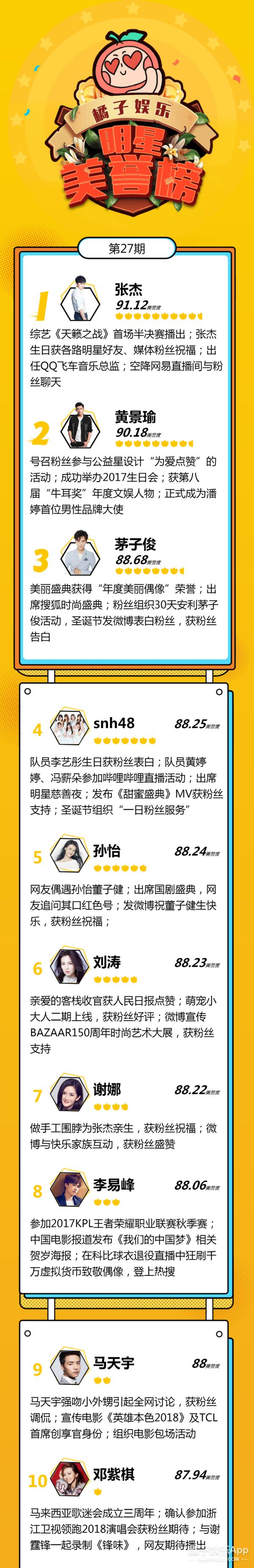 明星美誉榜来袭:张杰生日获祝福,空降NO.1