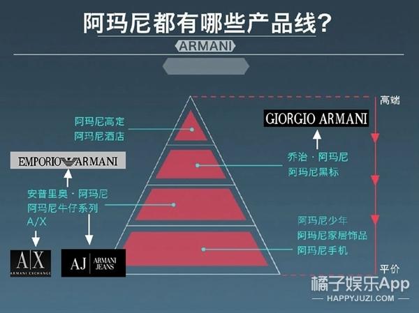 陈坤代言阿玛尼 这些男星都和Armani发生过关系