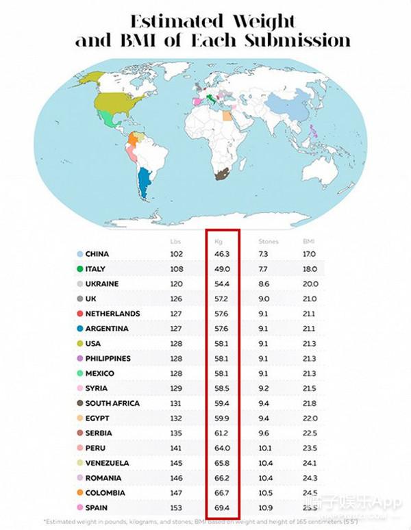 18个不同国家对女性身材标准差这么多?肥美的你原来这么受欢迎!