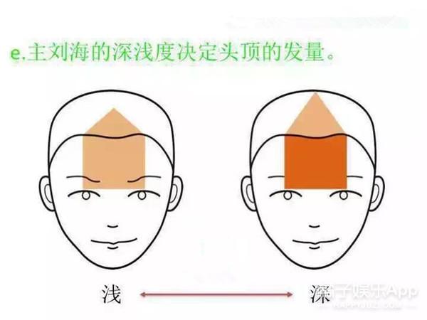 你的脸型适合什么样的刘海?奥秘全在这了!