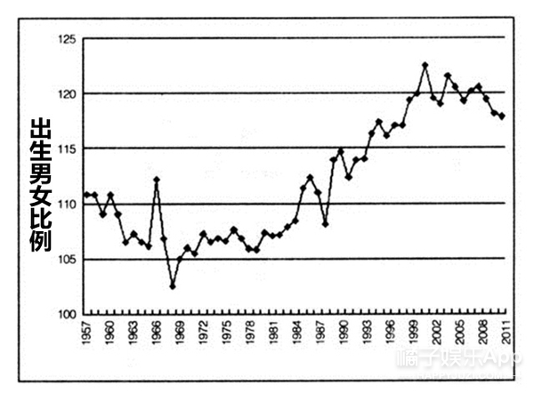 1990年出生男性注意!你们中有1/6的人将孤独终生!