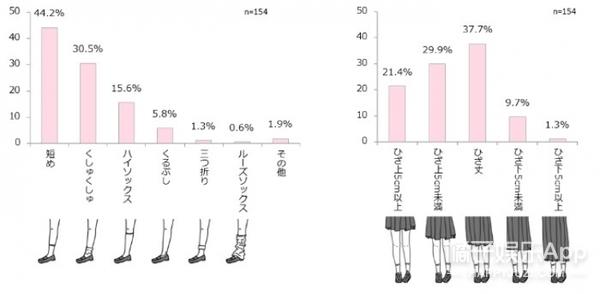 """新学期开始,日本高校""""齐B小短裙""""最新调查让我们绝望得要死"""