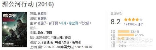 """《湄公河行动》此刻票房破10亿人民币!成今年第5部""""10亿大片""""!"""
