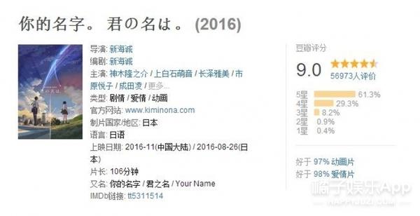 不可一世!《你的名字》日本票房超《金鱼姬》《阿凡达》!