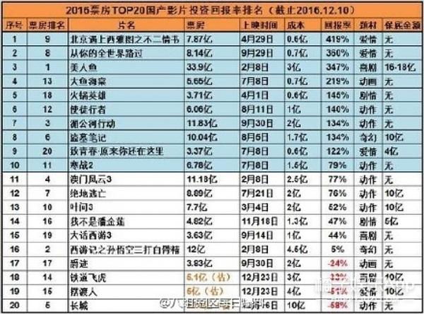2016回报率最高的国产片,星爷的《美人鱼》竟然不是第一?