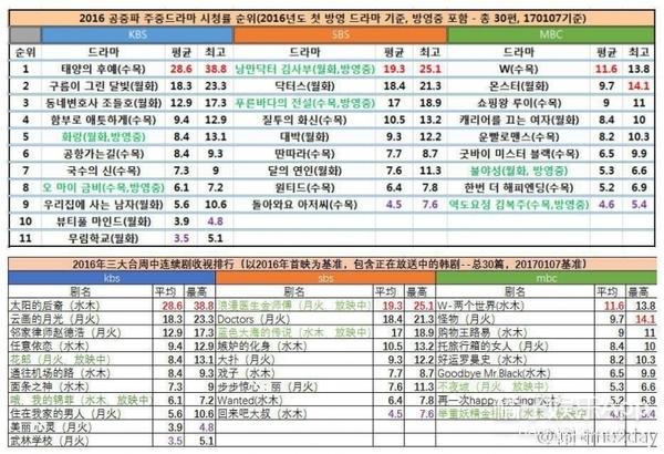 2016韩国三大台连续剧收视排行,第一名果然还是它...