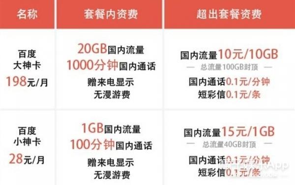 百度推出神卡,最低28元月费含1G流量100分钟通话