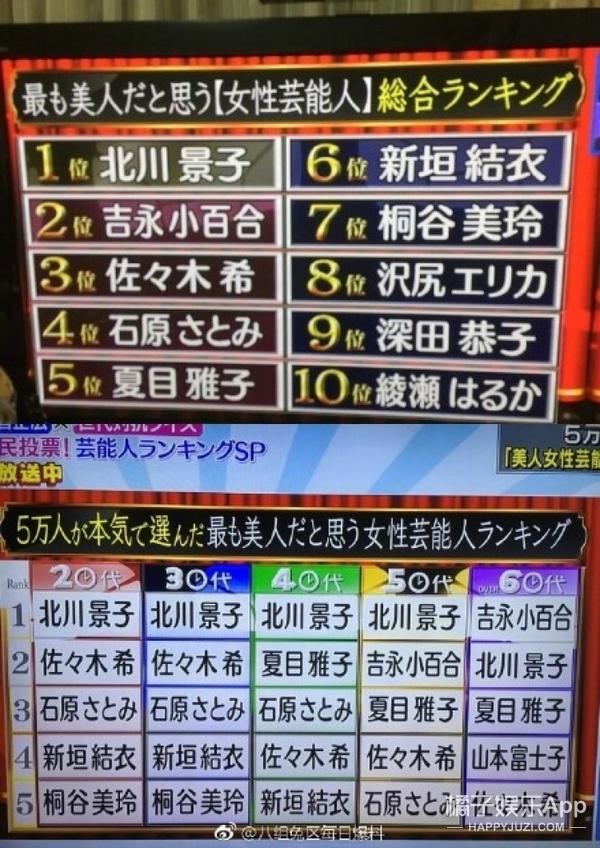 日本票选美人排行榜,石原里美才第4,第1竟然是她?