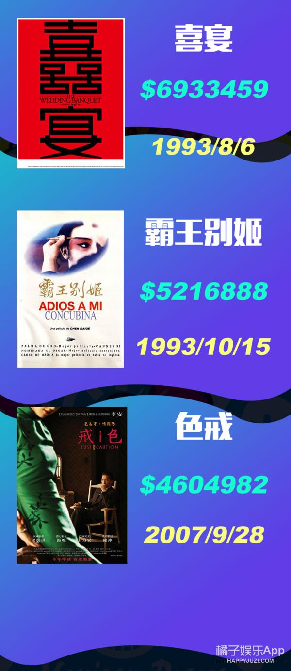 北美外语片票房的前2000部影片,票房第一竟然是……