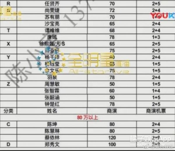 曝明星商演报价范冰冰280万,80元可买到鹿晗航班行程