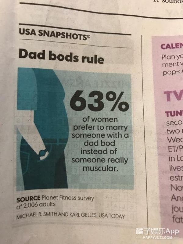 """六块腹肌OUT了?多达63%的女性想嫁有""""爸爸肚""""的男人"""