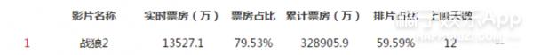《战狼2》票房突破32亿,《美人鱼》微博下面的评论却亮了...