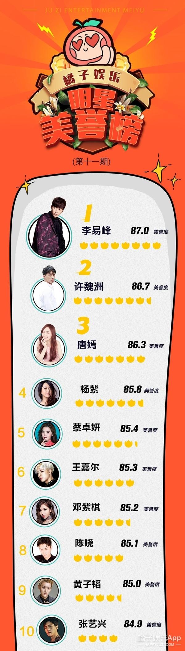 明星美誉榜揭晓:唐嫣闯入Top3,谈恋爱果然不一样