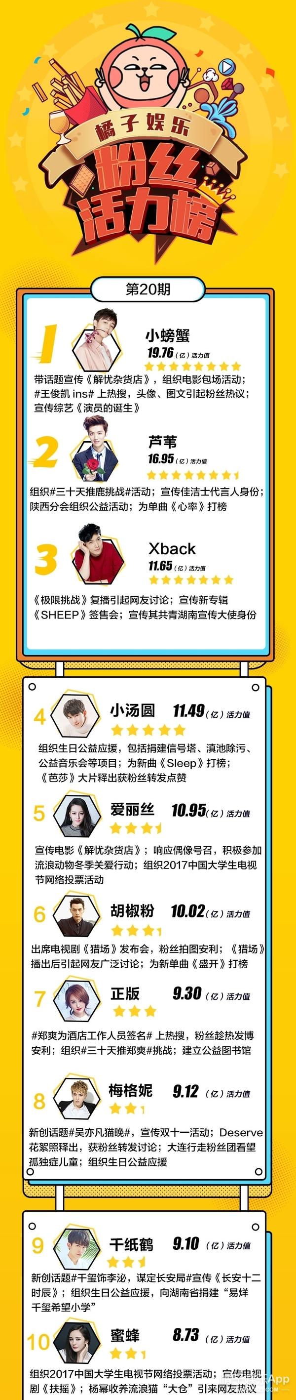 """粉丝活力榜出炉:王俊凯热巴在""""杂货店""""为你解忧,粉丝助力拔头筹"""