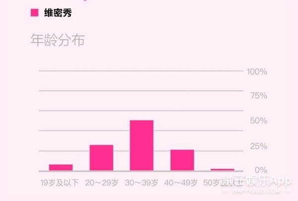 调查局特别版|维密中国首秀,我的天,我都不知道你们中年人戏这么多!