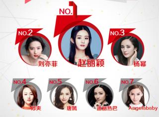 明星网络影响力指数排行榜第41期榜单之华语女演员Top10