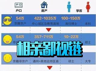 今天流传的中国相亲鄙视链是什么鬼?
