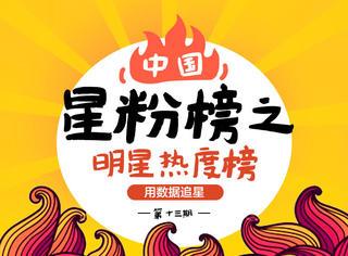 明星热度榜出炉:王俊凯18岁生日将近,热度上升冲入前三
